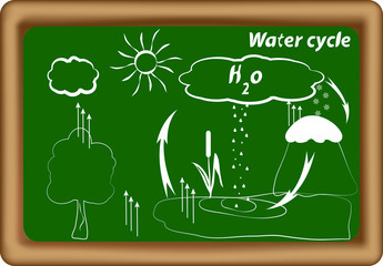 water cycle. hydrological cycle. H2O cycle