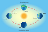 Season on planet earth. Equinox and solstice