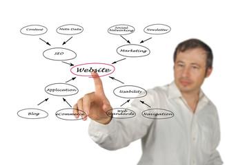 Diagram of website