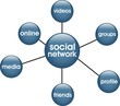 boutons social network