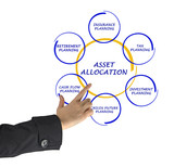 Asset allocation poster