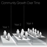Community Growth Over Time Chart
