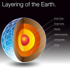 Layering of The Earth