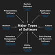 Major types of software. Diagram