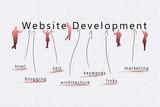 Website development competitive advantage