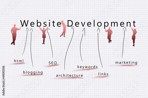 Website development competitive advantage