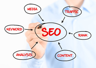 SEO process diagram concept