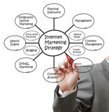 hand draw internet marketing