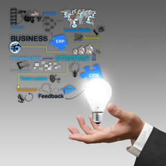 business hand hold light bulb and business process