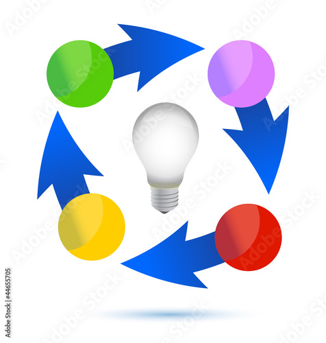 idea lightbulb cycle illustration design