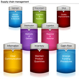 Supply Chain Management Chart