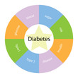 Diabetes circular concept with colors and star
