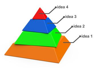 Die vier Bausteine