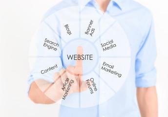 Website marketing development concept