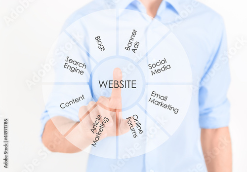 Website marketing development concept