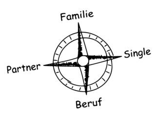 Kompass Familienplanung