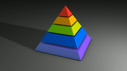 Graphic animation for Maslow's hierarchy of needs.