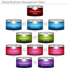 Global Business Management Chart