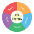 Pet Therapy circular concept with colors and star
