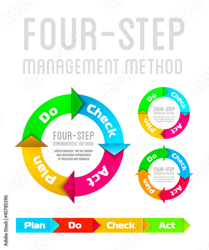 PDCA (Plan Do Check Act) on a white background