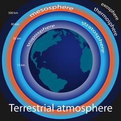 Terrestrial atmosphere