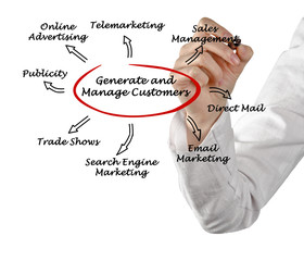 Generate and manage customers