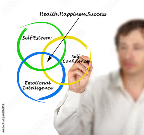 Sources of health, appiness, and success