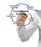 Investment process poster