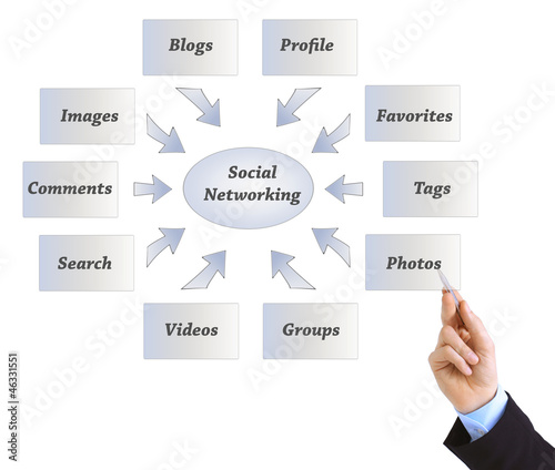 Hand drawing Social networking concept-internet