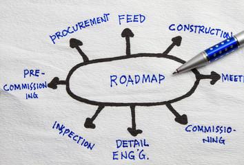Roadmap planning