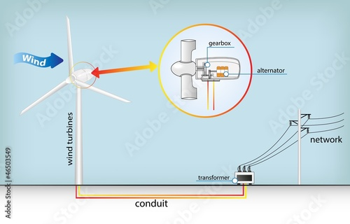 Wind turbines_ Technology