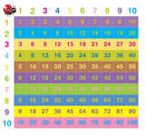 Fototapety Colorful times table