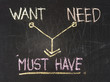 Want, need and must have conceptional drawing on the chalkboard