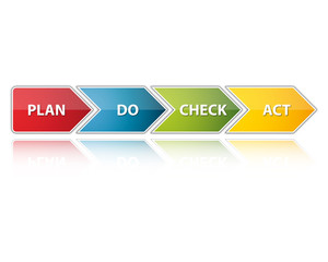 PDCA - Plan Do Check Act - Pfeil