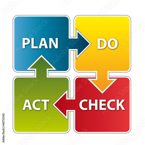 PDCA - Plan Do Check Act - Schema