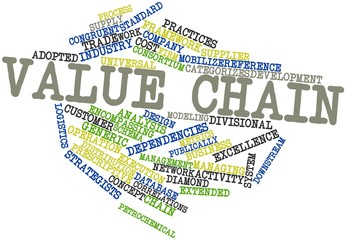 Word cloud for Value chain