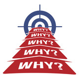 5 Why Methodology Concept