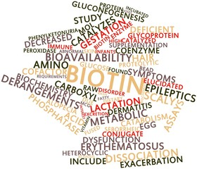 Word cloud for Biotin