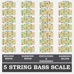 5 string bass melodic minor scale