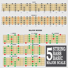 5 string bass major scale