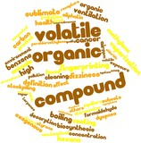 Word cloud for Volatile organic compound poster