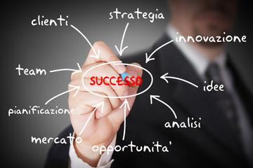 Grafico del successo