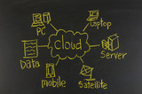 cloud computing concept on blackboard
