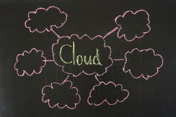 cloud networking concept on blackboard