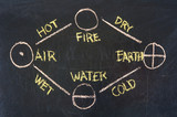 fire, earth, water, air - 4 elements of Greek philosophy poster