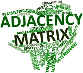 Word cloud for Adjacency matrix