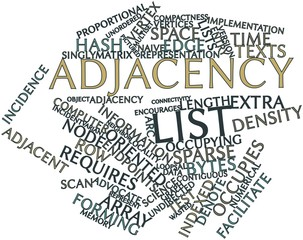 Word cloud for Adjacency list