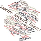 Word cloud for Immune network theory poster
