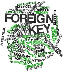Word cloud for Foreign key