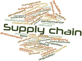 Word cloud for Supply chain